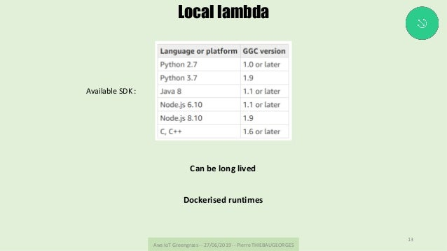 AwsIoTGreengrass--27/06/2019--PierreTHIEBAUGEORGES 13 Local lambda AvailableSDK: Canbelonglived Dockerised...