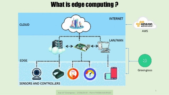 AwsIoTGreengrass--27/06/2019--PierreTHIEBAUGEORGES 3 What is edge computing ? Greengrass AWS