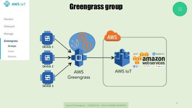 AwsIoTGreengrass--27/06/2019--PierreTHIEBAUGEORGES 8 Greengrass group Device3 Device2 Device1