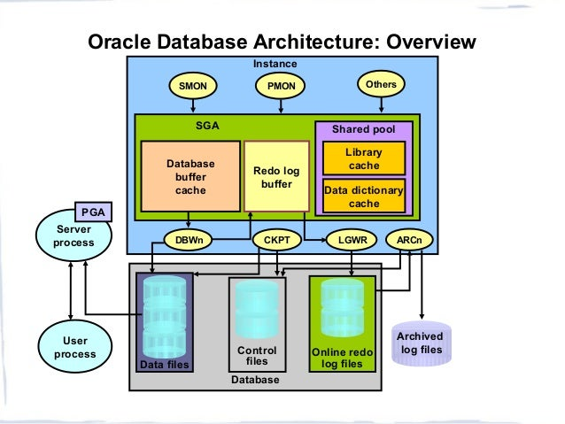 5. DatabaseData FilesOnline Redolog FilesControlfilesOracle Database  Architecture: OverviewDatabasebuffercacheShared ...