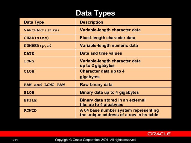 data dictionary tables in oracle