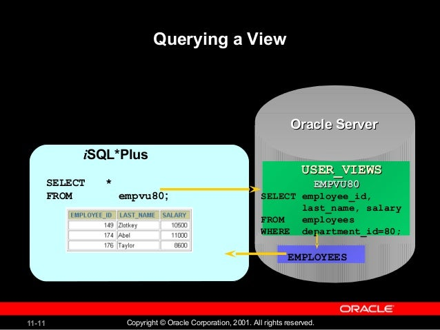 Create view role in oracle