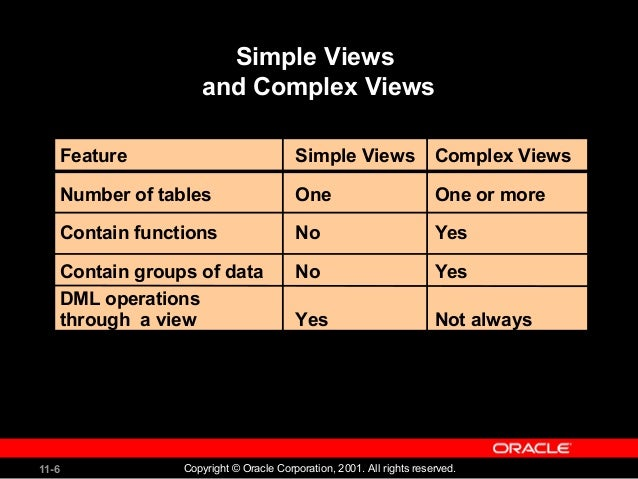 Creating Views - oracle database