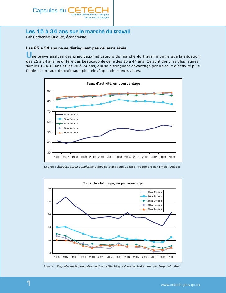 Les 15 à 34 ans sur le marché du travail