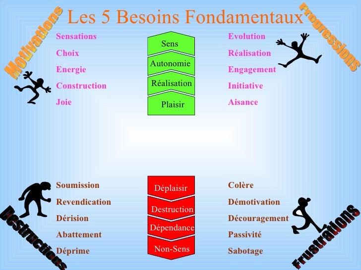 Les 5 Besoins Fondamentaux Colère Démotivation Découragement Passivité Sabotage Soumission Revendication Dérision Abatteme...