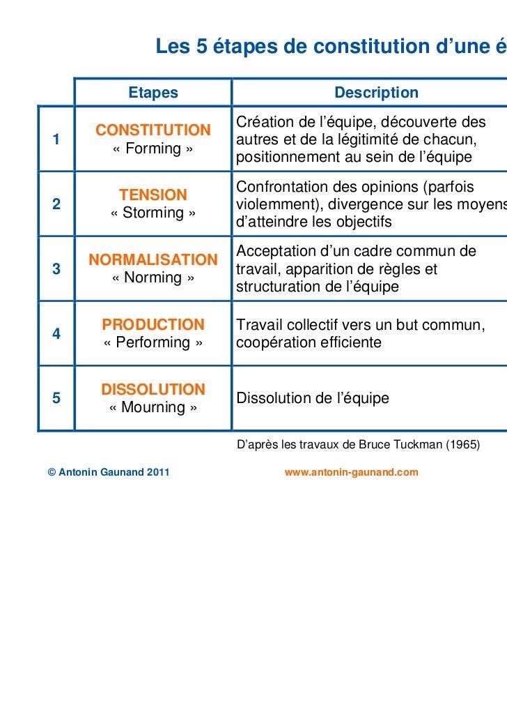Les 5 étapes de constitution d'une équipe              Etapes                        Description                    Rôle d...