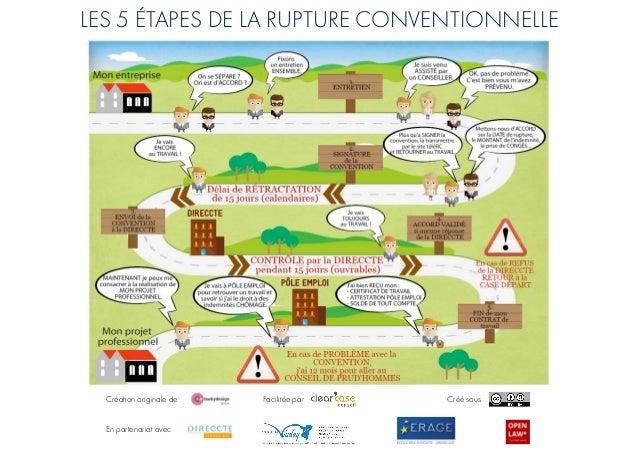 LES 5 ÉTAPES DE LA RUPTURE CONVENTIONNELLE Création originale de Facilitée par Créé sous En partenariat avec