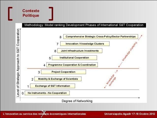 Les  aides internationales de développement de l'innovation et la recherche entre l'europe et la méditerranée ilyas azzioui Slide 3