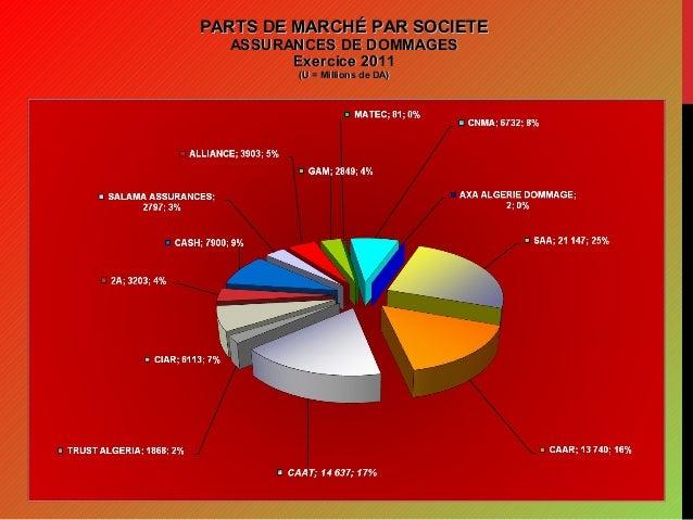 Les assurances en algérie par les chiffres