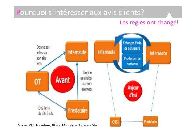 Les règles ont changé! Pourquoi s'intéresser aux avis clients? Source : Club E-tourisme, Nicolas Monseigne, Soulacsur Mer
