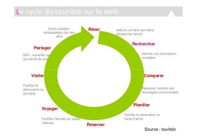 Le cycle du touriste sur le web Rêver Rechercher Partager séduire, se faire connaitre, déclencher l'envie Donner une infor...