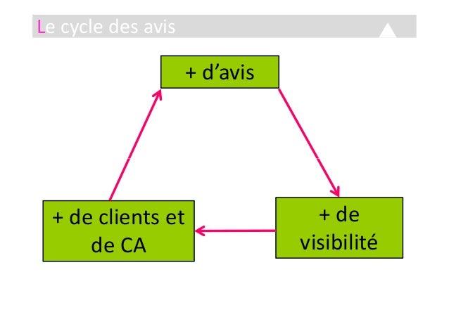 Le cycle des avis + d'avis + de visibilité + de clients et de CA