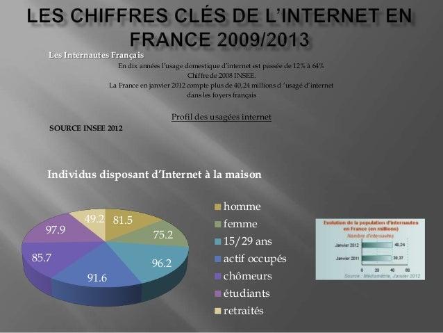 Les Internautes Français En dix années l'usage domestique d'internet est passée de 12% à 64% Chiffre de 2008 INSEE. La Fra...