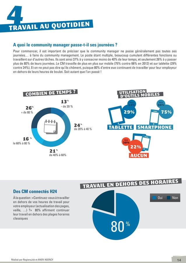 15Réalisé par RegionsJob et ANOV AGENCY Les tâches les plus chronophages ont évolué par rapport à l'an dernier Le temps co...