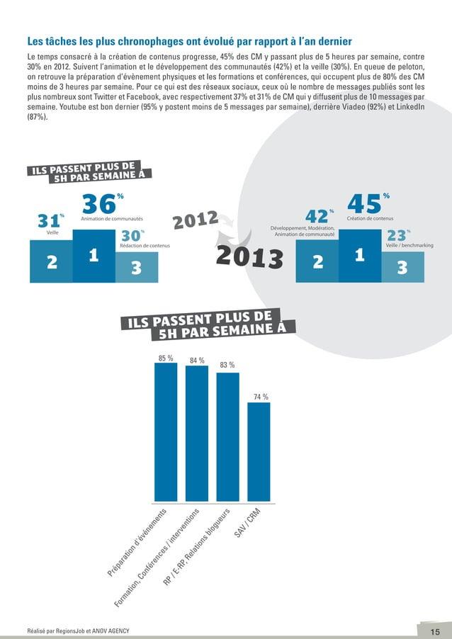 16Réalisé par RegionsJob et ANOV AGENCY Facebook Twitter Youtube G+ Pinterest Linkedin Viadéo 7% 33% 29% 13% 18% 13% 33% 2...