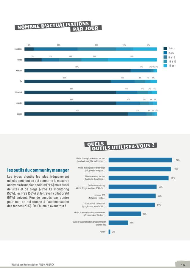 17Réalisé par RegionsJob et ANOV AGENCY A quoi ressemblent ses communautés? Le community manager gère dans la majorité de...