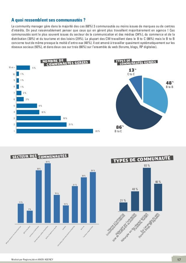 18Réalisé par RegionsJob et ANOV AGENCY Facebook et Twitter, espaces les plus populaires Ce n'est pas vraiment une surpris...