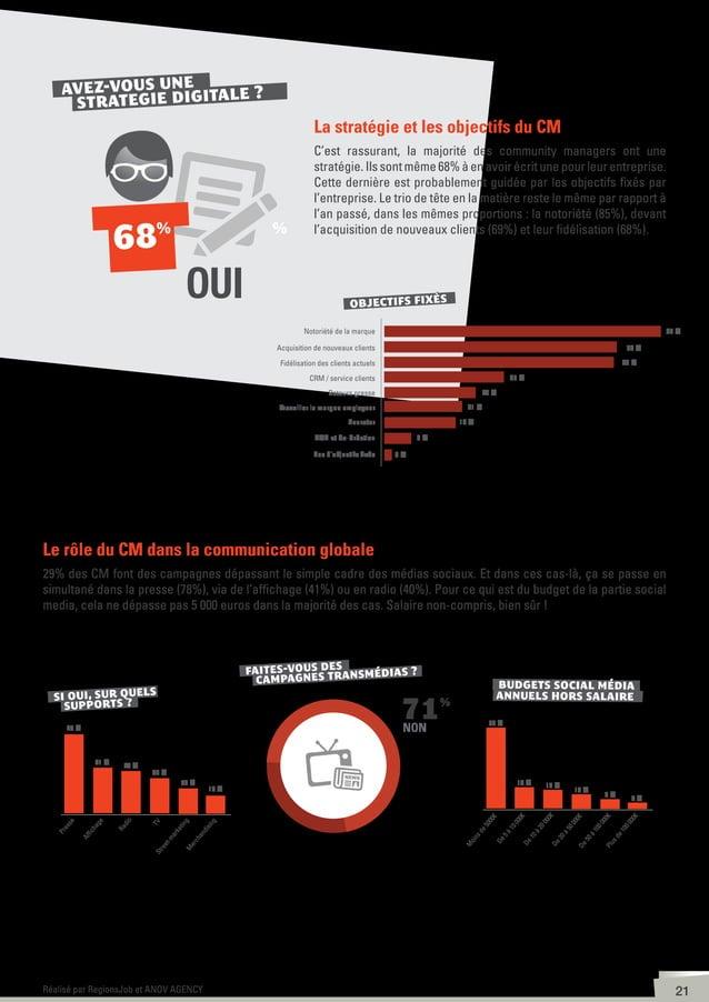 22Réalisé par RegionsJob et ANOV AGENCY 51% des community managers sont des femmes 88% ont moins de 35 ans 52% ont un Bac+...