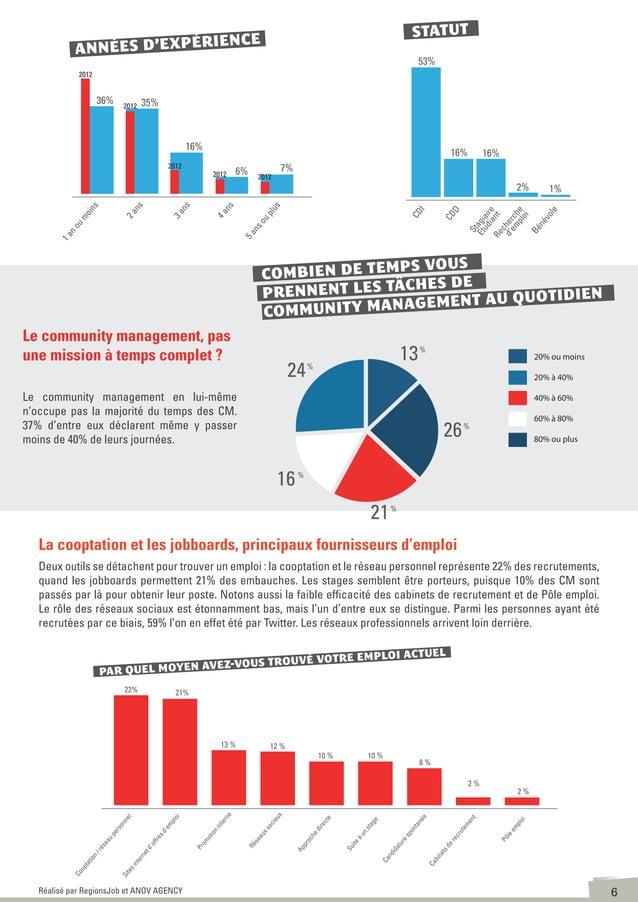 7Réalisé par RegionsJob et ANOV AGENCY Le profil type du community manager français en 2013 serait donc une femme diplômée...