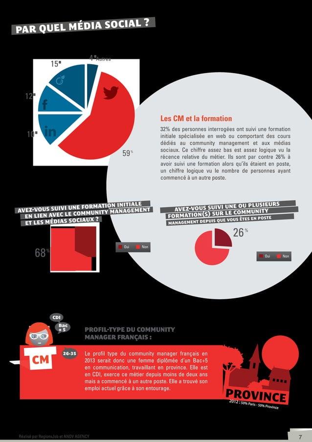 8Réalisé par RegionsJob et ANOV AGENCY l'employeur Un métier lié aux PME et à la communication Les chiffres sont équivalen...