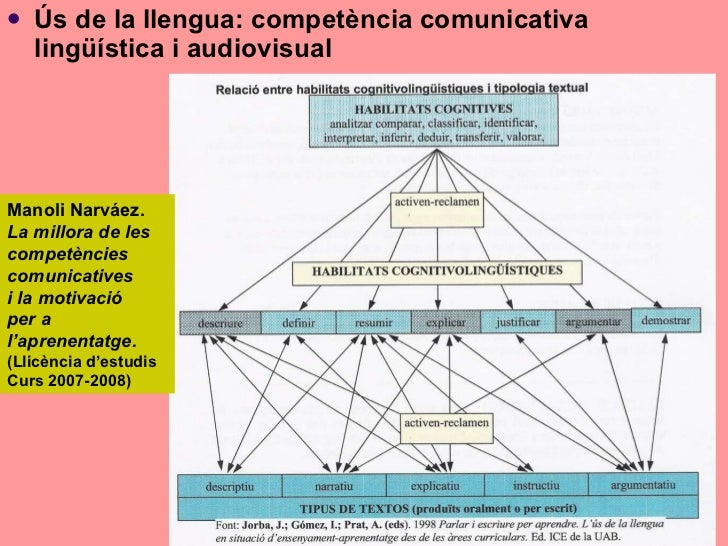 Les compcomunicativa i d'prendre...(general...) Slide 3