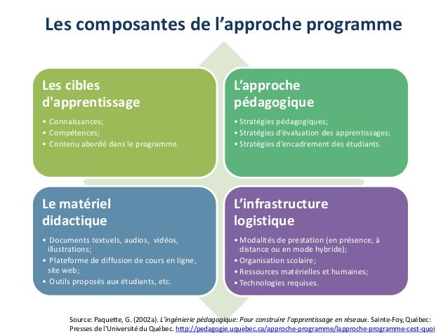 Les composantes de l'approche programme Les cibles d'apprentissage • Connaissances; • Compétences; • Contenu abordé dans l...
