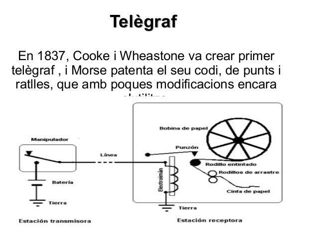 TelègrafTelègraf En 1837, Cooke i Wheastone va crear primer telègraf , i Morse patenta el seu codi, de punts i ratlles, qu...