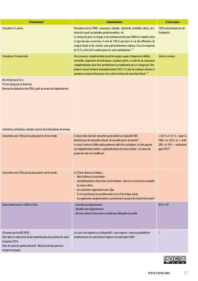www.inph.org 17 Financement Commentaires %derecours Cotisations % salaire Prestations de la CPAM : assurances maladie, mat...