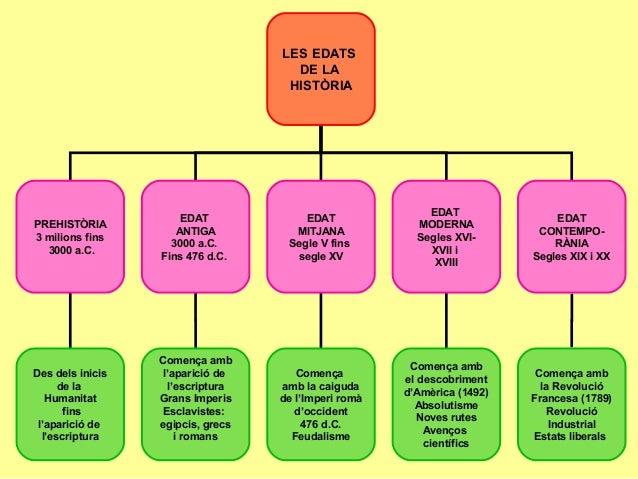 LES EDATS DE LA HISTÒRIA PREHISTÒRIA 3 milions fins 3000 a.C. EDAT ANTIGA 3000 a.C. Fins 476 d.C. EDAT MITJANA Segle V fin...