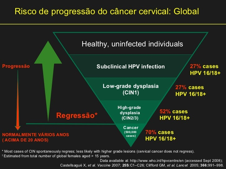 Cervical Cancer Significance Of Hpv 16 18: Lesões Precursoras Do Câncer Do Colo Uterino