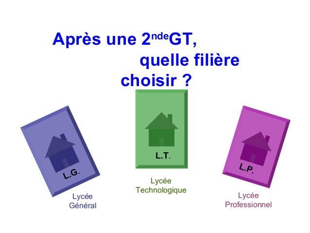 Après une 2ndeGT,          quelle filière       choisir ?                 L.T.                               L.P          ...