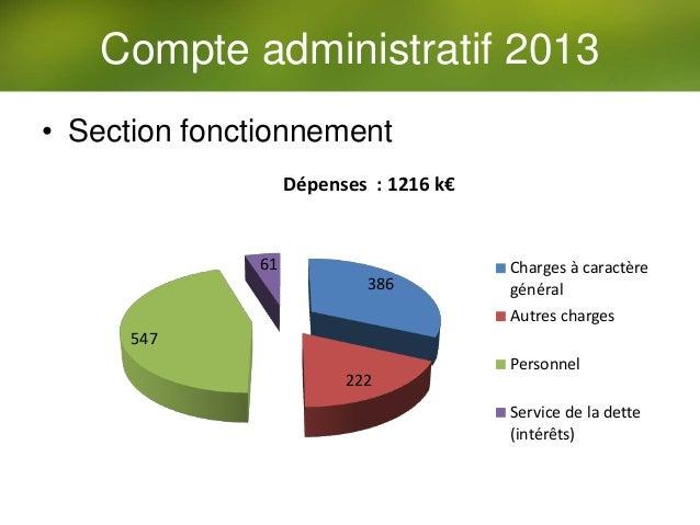 • Section fonctionnement Compte administratif 2013 386 222 547 61 Dépenses : 1216 k€ Charges à caractère général Autres ch...