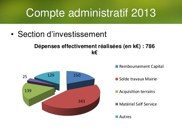 • Section d'investissement 150 343 139 25 129 Dépenses effectivement réalisées (en k€) : 786 k€ Remboursement Capital Sold...