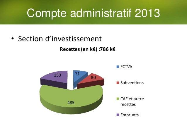 71 80 485 150 Recettes (en k€) :786 k€ FCTVA Subventions CAF et autre recettes Emprunts • Section d'investissement Compte ...