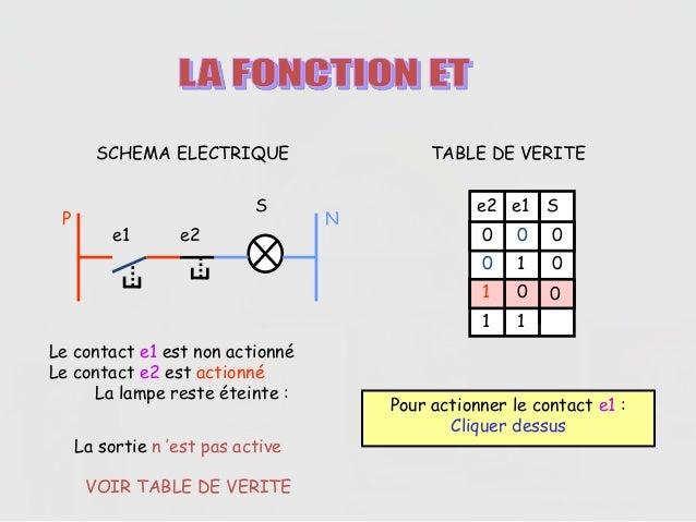 Les fonctions logiques universelles rappel flb 2 sc for Fonction logique et