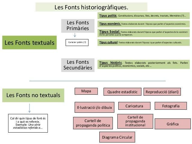 Les Fonts historiogràfiques. Tipus polític. Constitucions, discursos, lleis, decrets, tractats, Memòries (?)...  Les Fonts...