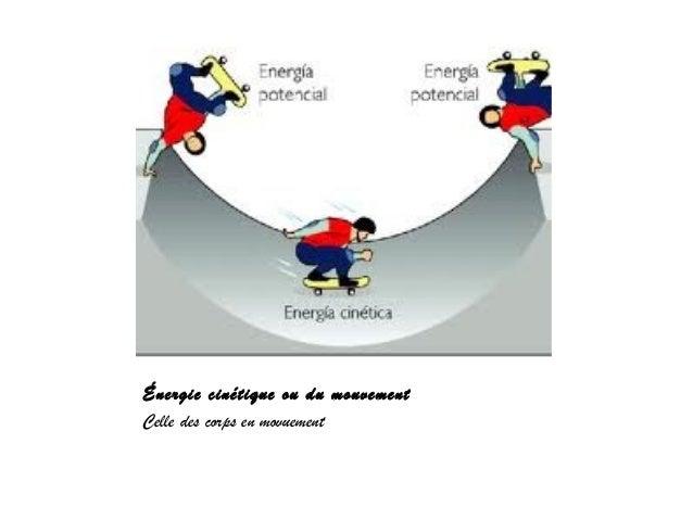 Les formes de l'énergie. mario gallego Slide 3