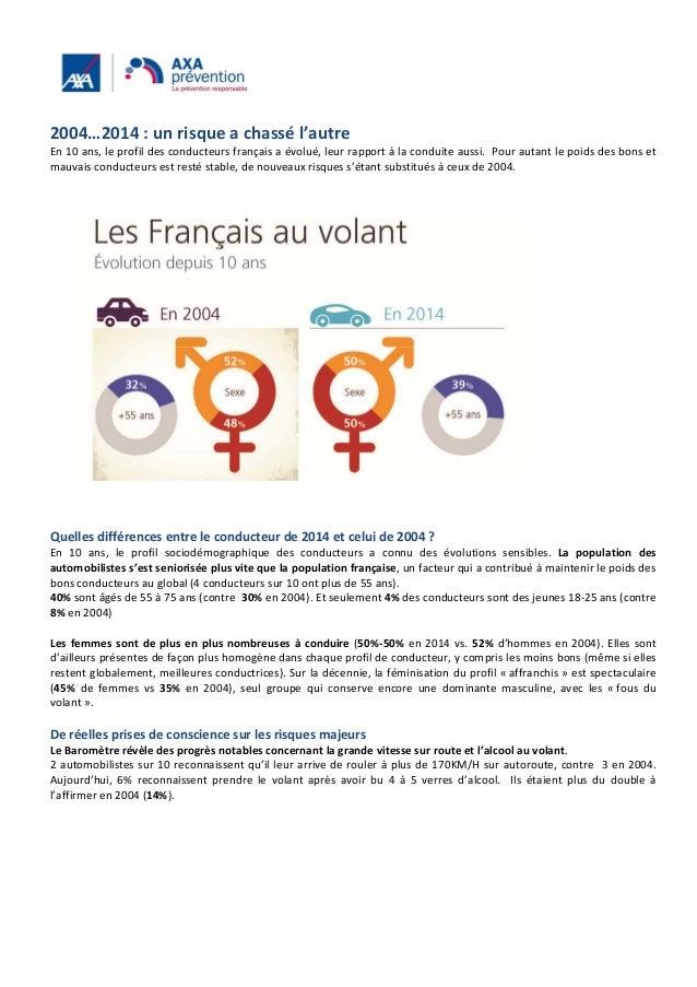 2004…2014 : un risque a chassé l'autre En 10 ans, le profil des conducteurs français a évolué, leur rapport à la conduite ...