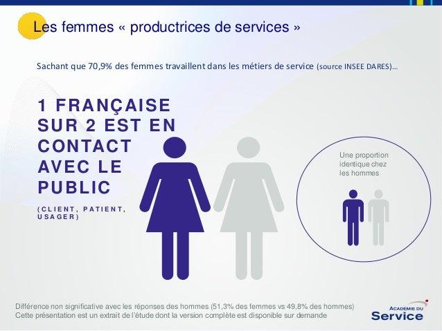 Les femmes « productrices de services » Sachant que 70,9% des femmes travaillent dans les métiers de service (source INSEE...