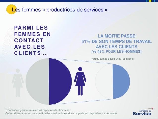 Les femmes « productrices de services »  PA R M I L E S FEMMES EN C O N TA C T AV E C L E S CLIENTS…  LA MOITIE PASSE 51% ...
