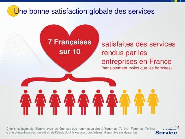 Une bonne satisfaction globale des services  7 Françaises sur 10  satisfaites des services rendus par les entreprises en F...