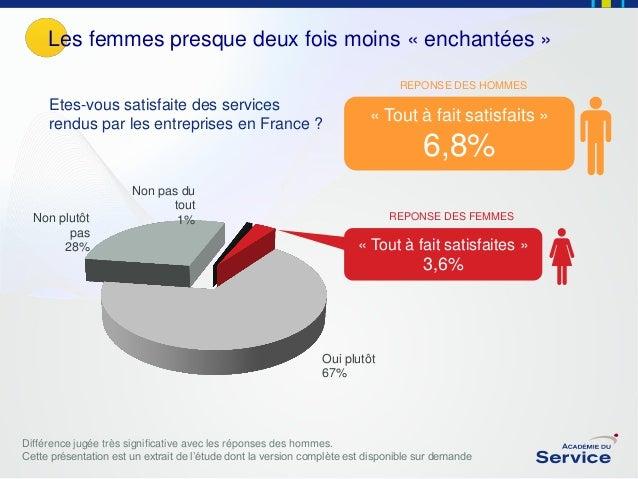 Les femmes presque deux fois moins « enchantées » REPONSE DES HOMMES  Etes-vous satisfaite des services rendus par les ent...