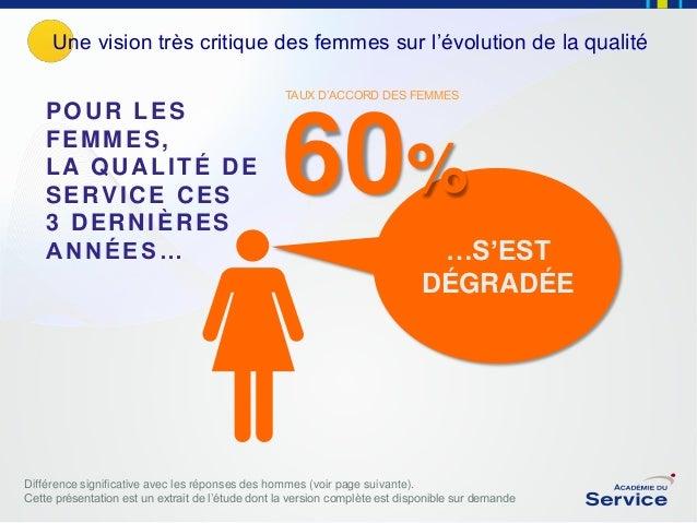 Une vision très critique des femmes sur l'évolution de la qualité TAUX D'ACCORD DES FEMMES  POUR LES FEMMES, LA QUALITÉ DE...