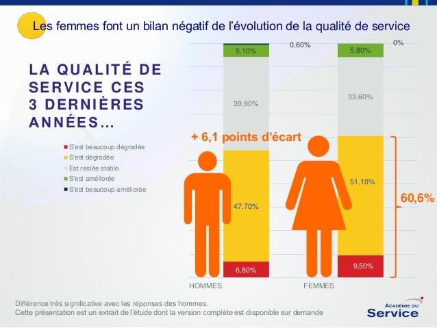 Les femmes font un bilan négatif de l'évolution de la qualité de service 5,10%  LA QUALITÉ DE SERVICE CES 3 DERNIÈRES ANNÉ...