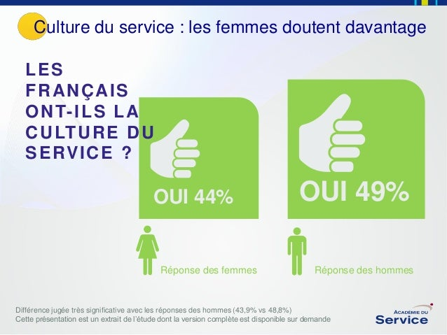 Culture du service : les femmes doutent davantage LES FRANÇAIS O N T- I L S L A C U LT U R E D U S E RV I C E ?  OUI 44%  ...