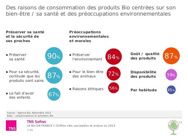Les francais et le bio chiffres cl s perceptions et - Disponibilite d office pour raison de sante ...