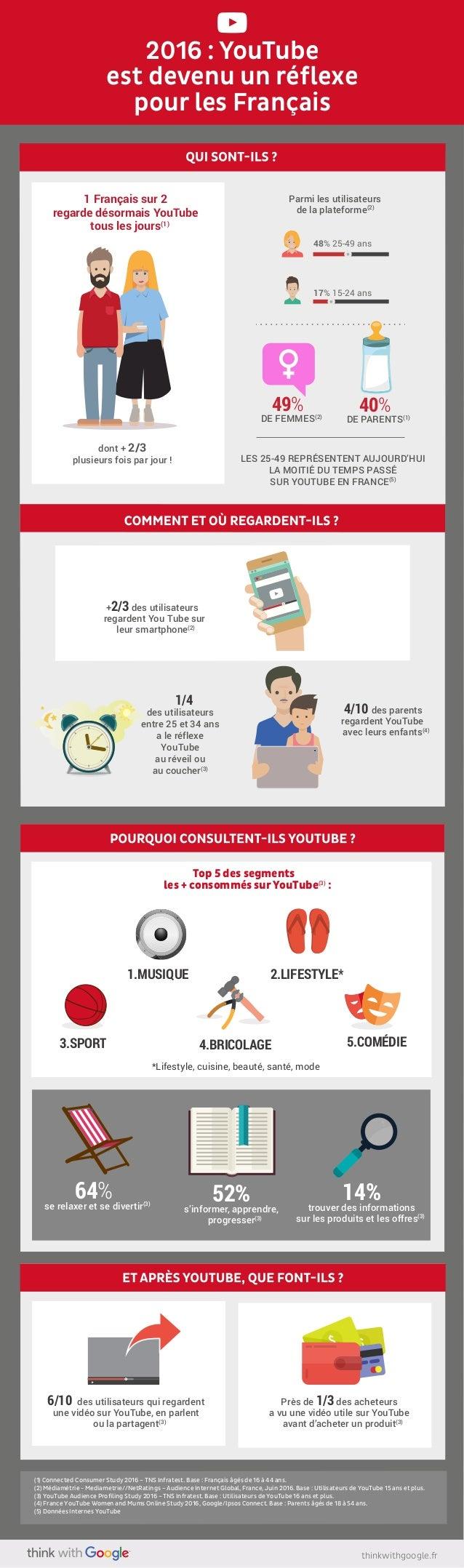 thinkwithgoogle.fr (1) Connected Consumer Study 2016 – TNS Infratest. Base : Français âgés de 16 à 44 ans. (2) Médiamétrie...