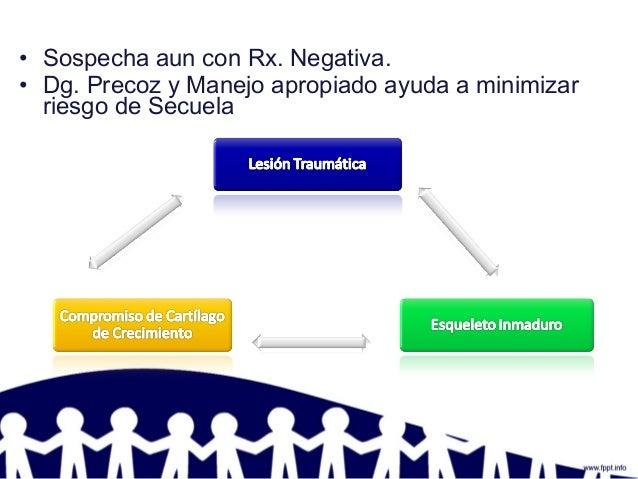 • Sospecha aun con Rx. Negativa. • Dg. Precoz y Manejo apropiado ayuda a minimizar riesgo de Secuela