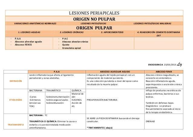 LESIONES PERIAPICALES                                                          ORIGEN NO PULPAR     VARIACIONES ANATÓMICAS...