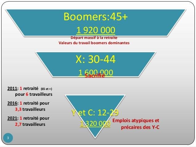 Boomers:45+ 1 920 000 Départ massif à la retraite Valeurs du travail boomers dominantes  X: 30-44 1 600 000 Sacrifié 2011:...